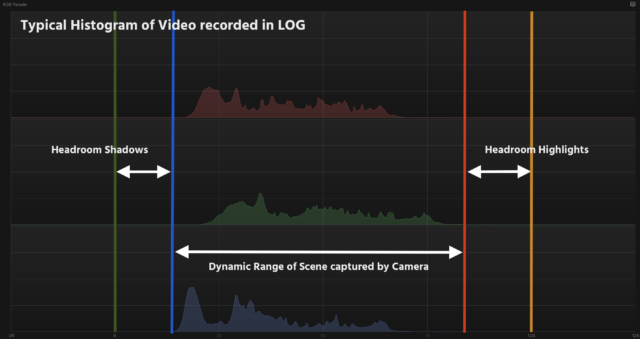 Typical Histogram of Video recorded in LOG