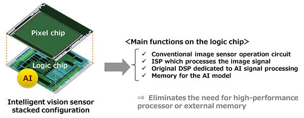 Sony IMX500 stacked sensor diagram