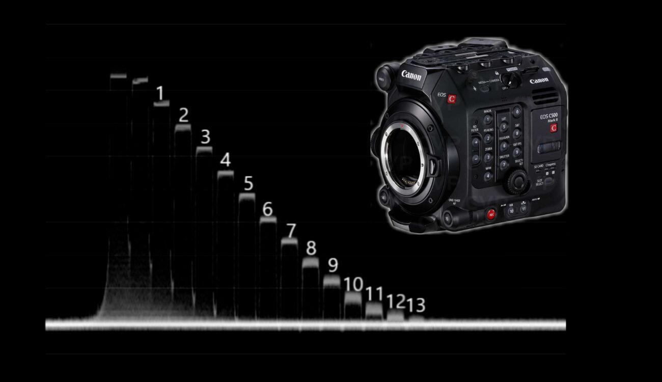 Prueba de laboratorio de la Canon C500 Mark II: rango dinámico, latitud y rolling shutter
