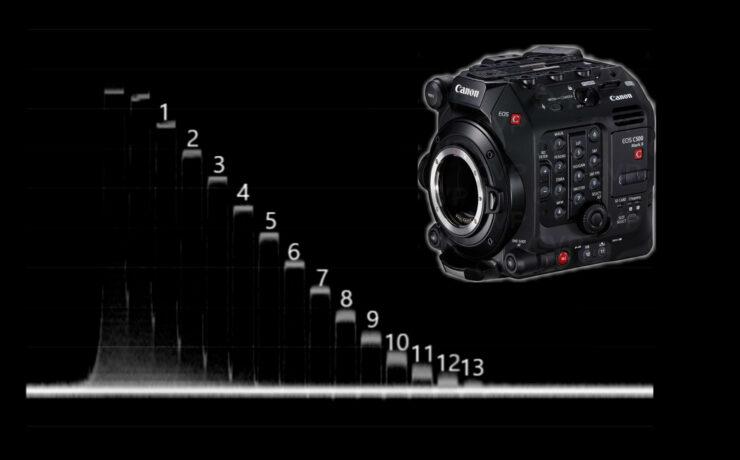Canon C500 Mark II Lab Test: Dynamic Range, Latitude and Rolling Shutter
