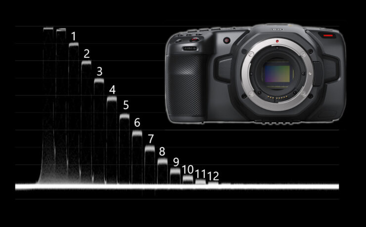Blackmagic Pocket Cinema Camera 6K Lab Test - Dynamic Range, Latitude, Rolling Shutter & More