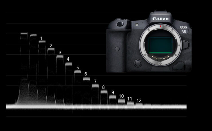 Canon EOS R5 Lab Test - To Film in RAW or not?
