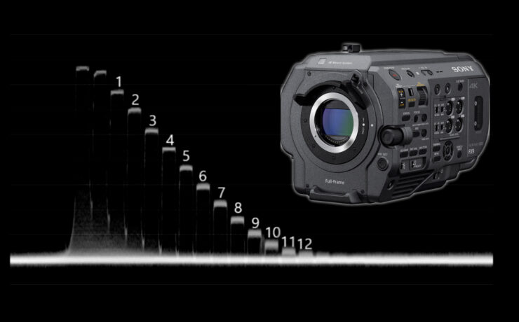 Sony FX9 Lab Test Part 1 – Rolling Shutter, Dynamic Range and Latitude