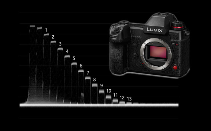 Panasonic S1H Lab Test - Dynamic Range and Rolling Shutter Results