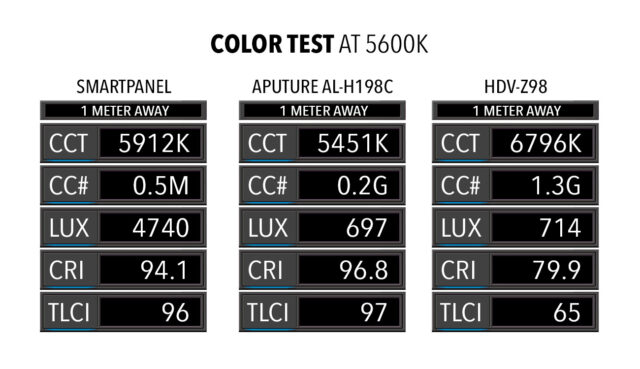 color test at 5600K