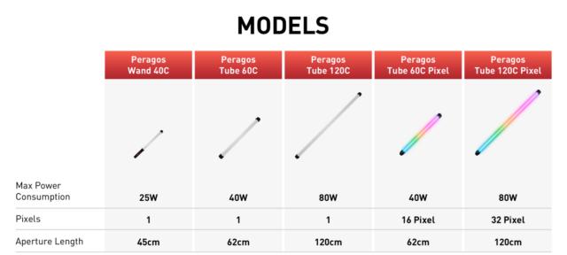 Five different LED Tube Light Models. Image Credit: Vibesta