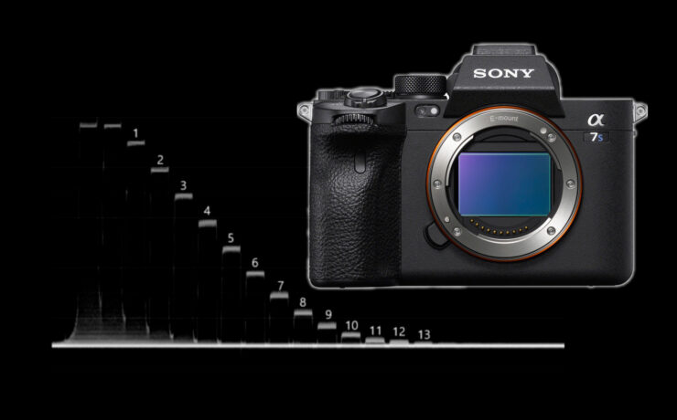 Sony a7S III Lab Test - Does it Live Up to the Hype?