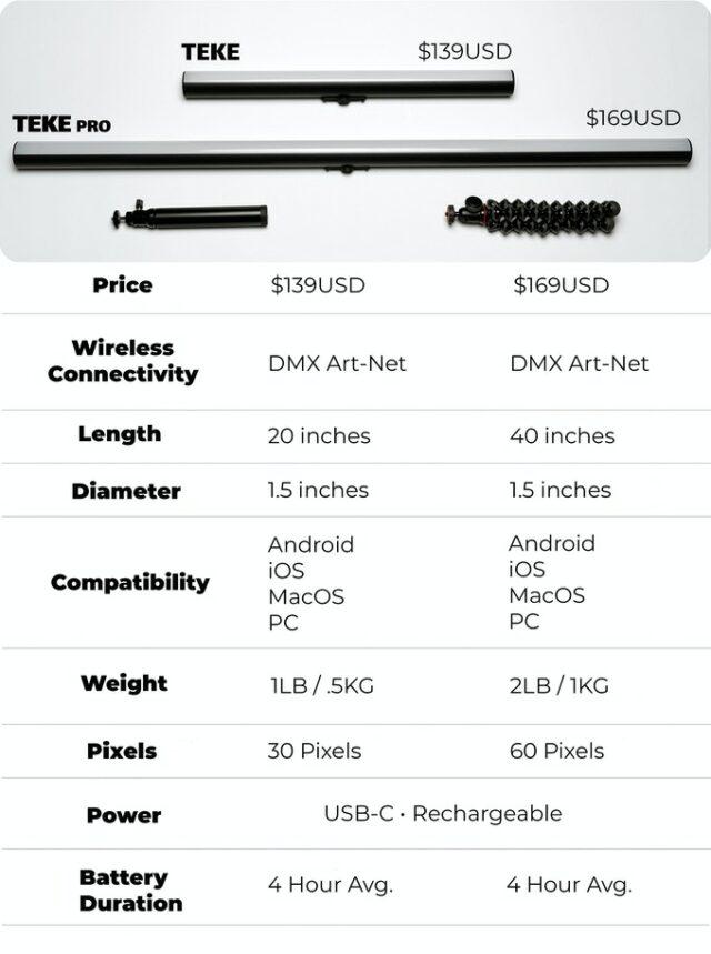 TEKE DMX Tube Lights fact sheet. Image Credit: TEKE