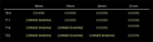 corner shading chart