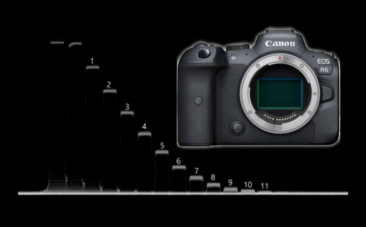 Canon EOS R6 Lab Test - Rolling Shutter, Dynamic Range and Latitude