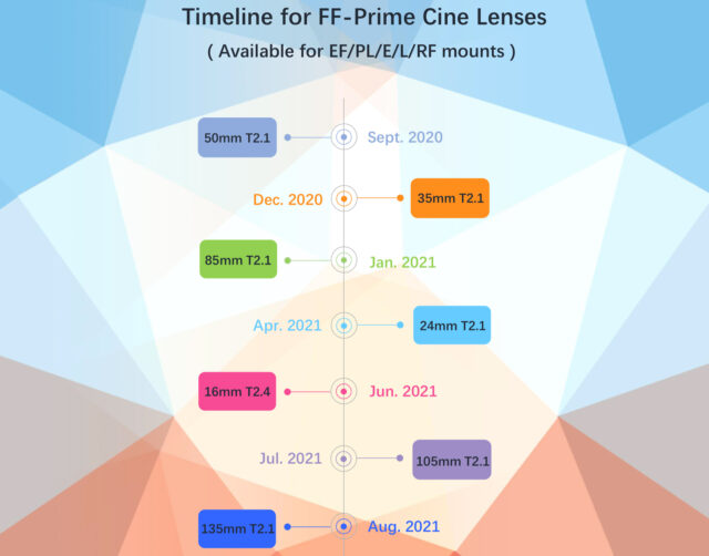 Meike 35mm Timeline