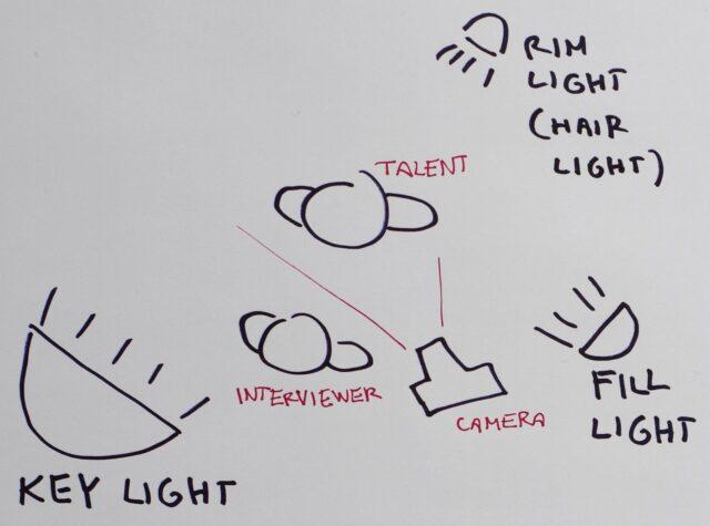Interview Lighting