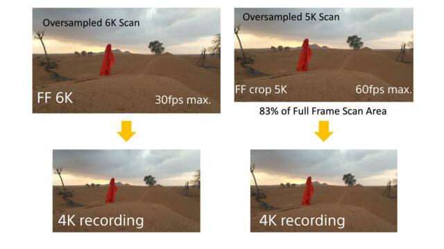 Image area comparison FF 6K and FFcrop 5K.
