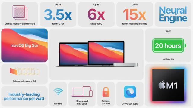 Premiere Pro Apple M1