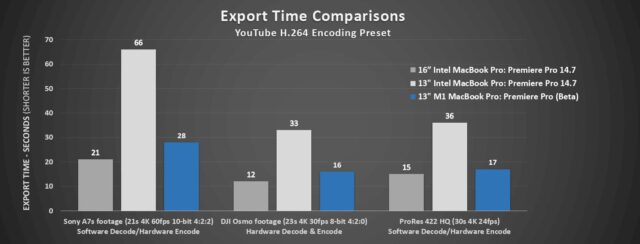 "Export times for the current high-end 16"" Intel MacBook Pro, the current 13"" Intel MacBook Pro, and the new 13"" Apple M1 MacBook Pro"