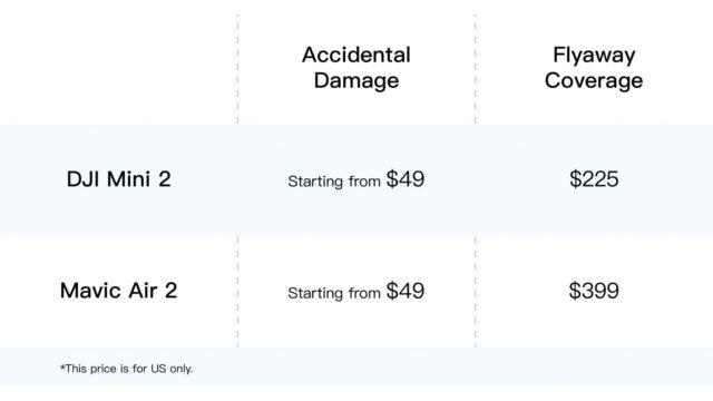 DJI Care Refresh - Accidental Damage & Flyaway Coverage Costs (US) (Credits: DJI)