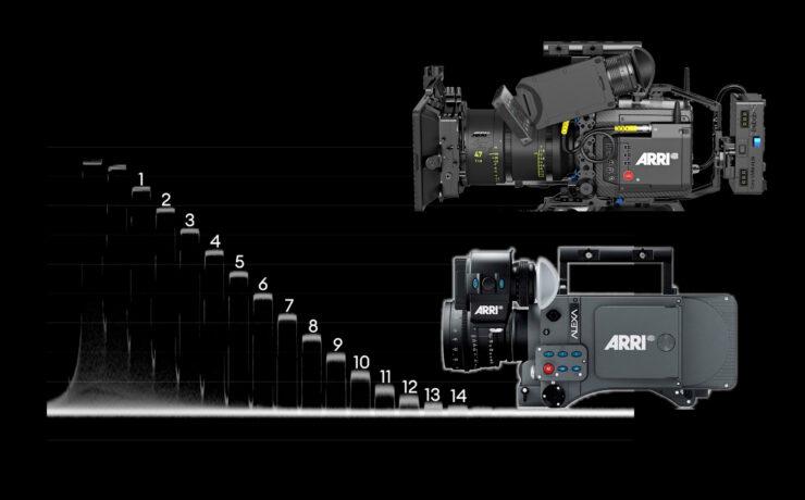 ARRI Alexa Classic & Mini LF Lab Test: Rolling Shutter, Dynamic Range and Latitude