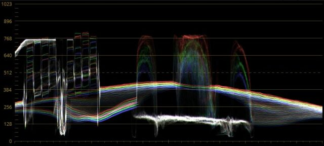 RGB Waveform of the 4 stops over scene