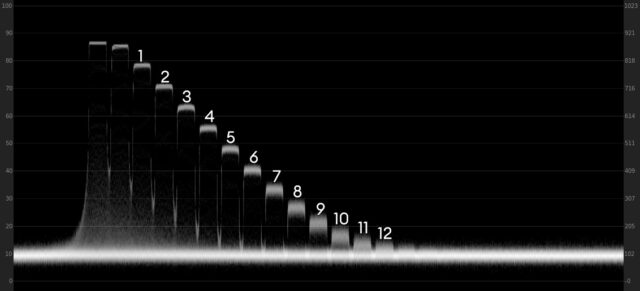 Waveform plot of the Sony FX6 at ISO 12800 in ProRes RAW
