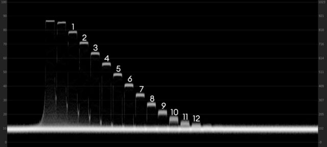 Waveform plot of the Sony FX6 in ProRes RAW at ISO800