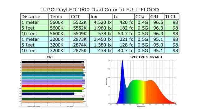 dayled 1000 spectrum