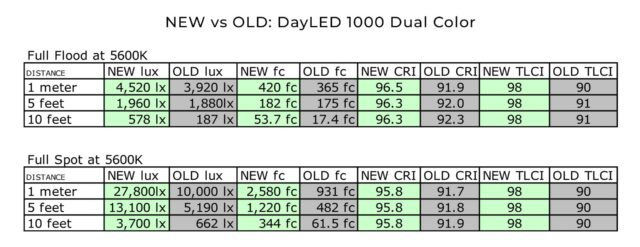 new vs old Dayled 1000