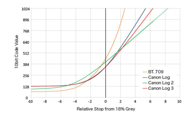 Canon Log gamma curves