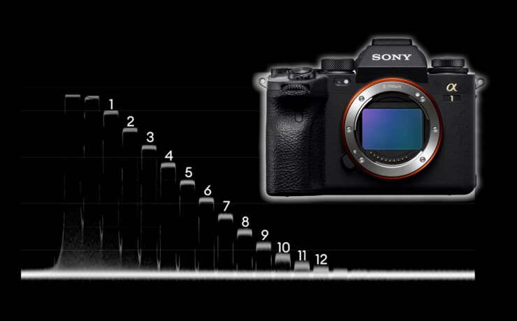 Sony A1 Lab Test - Rolling Shutter, Dynamic Range and Latitude