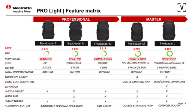 The Pro Light Collection Features.